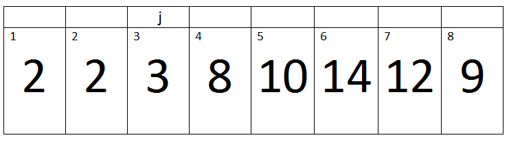Insertion Sort4